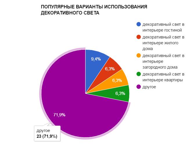 ПОПУЛЯРНЫЕ ВАРИАНТЫ ИСПОЛЬЗОВАНИЯ ДЕКОРАТИВНОГО СВЕТА - график популярности - картинка